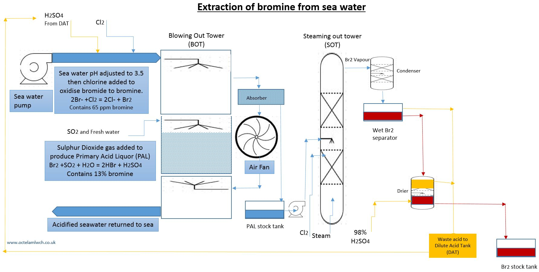 Extraction of Br2 from sea water