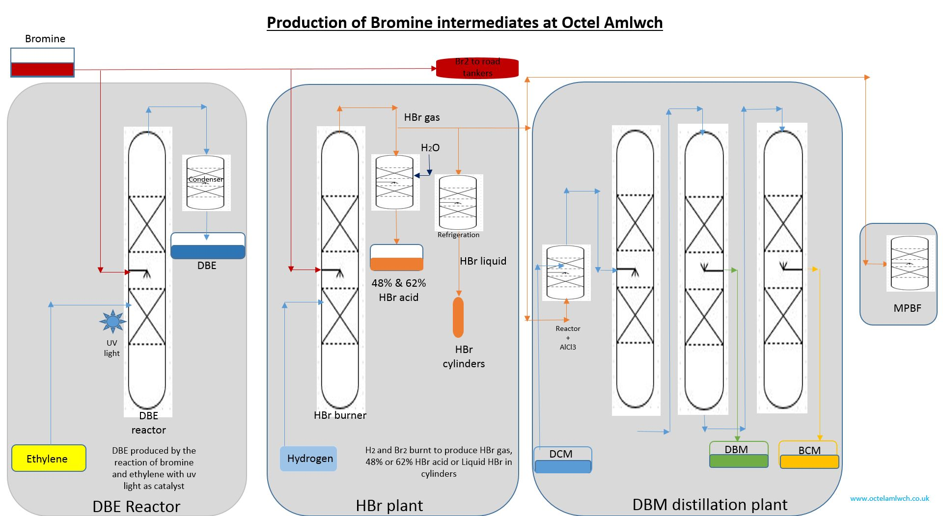 Production of bromine intermendiate at Octel Amlwch